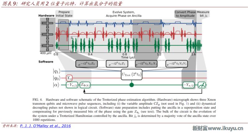 2020至2025年有望实现量子至上 低温环境、运算时间、测量精度及通用性仍是难点1996年,理论物理学家DavidDiVincenzo发表了论文TopicsinQuantum Computing,提到了实现量子计算机的5个基本条件: 能够表征具体量子比特并且可扩展的物理系统 能够稳定的制备给定初态 构造一系列普适的量子门 退相干相对于量子门的操作时间要求足够长 具备对量子计算的最终态进行测量的能力。 极低的温度条件。由于外界环境可以非常轻易地干扰量子计算机中量子的相干叠加态及计算结果